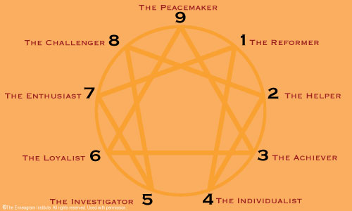 Dating enneagram 4